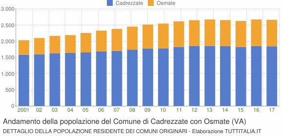Andamento della popolazione del Comune di Cadrezzate con Osmate (VA)