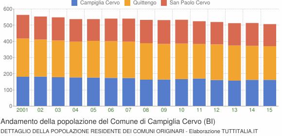 Andamento della popolazione del Comune di Campiglia Cervo (BI)
