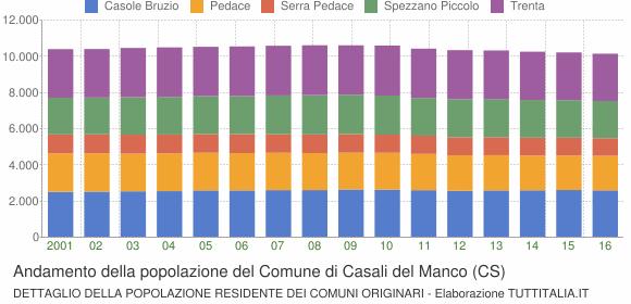 Andamento della popolazione del Comune di Casali del Manco (CS)