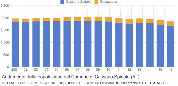 Andamento della popolazione del Comune di Cassano Spinola (AL)
