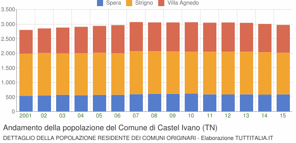 Andamento della popolazione del Comune di Castel Ivano (TN)