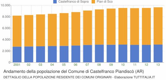 Andamento della popolazione del Comune di Castelfranco Piandiscò (AR)