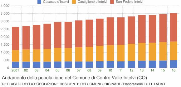 Andamento della popolazione del Comune di Centro Valle Intelvi (CO)