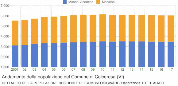 Andamento della popolazione del Comune di Colceresa (VI)