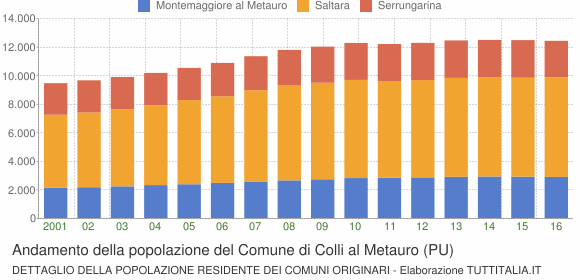 Andamento della popolazione del Comune di Colli al Metauro (PU)
