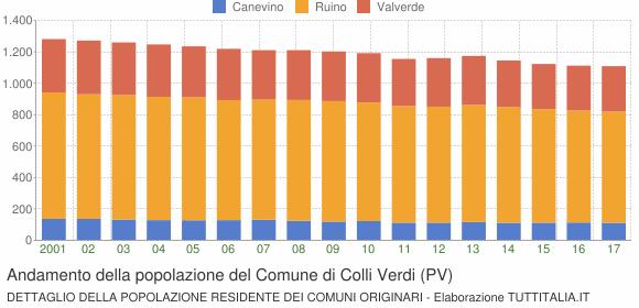 Andamento della popolazione del Comune di Colli Verdi (PV)