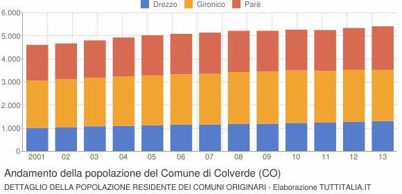 Andamento della popolazione del Comune di Colverde (CO)
