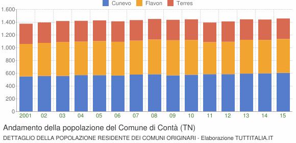 Andamento della popolazione del Comune di Contà (TN)