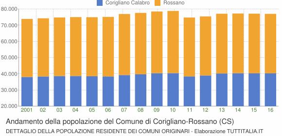 Andamento della popolazione del Comune di Corigliano-Rossano (CS)