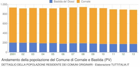 Andamento della popolazione del Comune di Cornale e Bastida (PV)