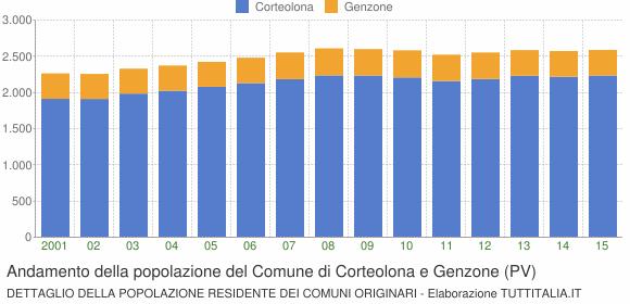 Andamento della popolazione del Comune di Corteolona e Genzone (PV)
