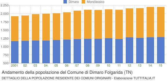 Andamento della popolazione del Comune di Dimaro Folgarida (TN)