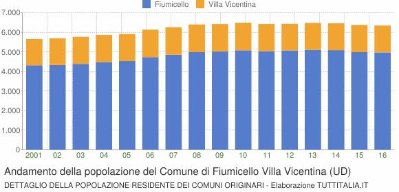Andamento della popolazione del Comune di Fiumicello Villa Vicentina (UD)