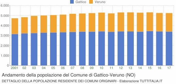 Andamento della popolazione del Comune di Gattico-Veruno (NO)