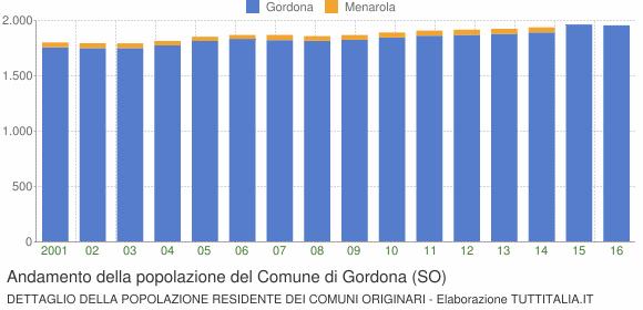 Andamento della popolazione del Comune di Gordona (SO)
