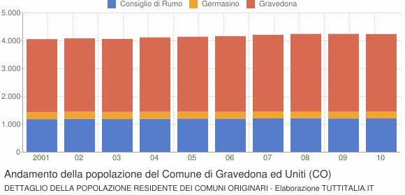 Andamento della popolazione del Comune di Gravedona ed Uniti (CO)