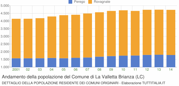 Andamento della popolazione del Comune di La Valletta Brianza (LC)