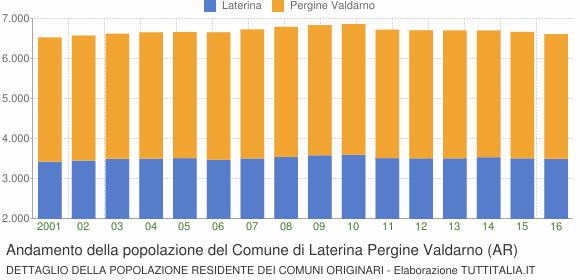 Andamento della popolazione del Comune di Laterina Pergine Valdarno (AR)