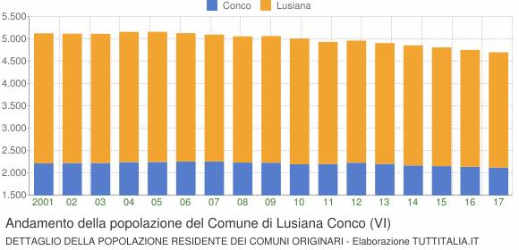 Andamento della popolazione del Comune di Lusiana Conco (VI)