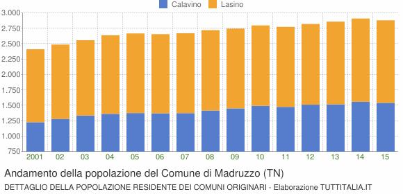 Andamento della popolazione del Comune di Madruzzo (TN)
