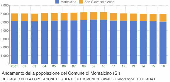 Andamento della popolazione del Comune di Montalcino (SI)