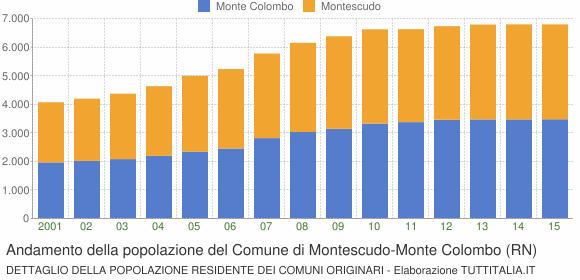 Andamento della popolazione del Comune di Montescudo-Monte Colombo (RN)