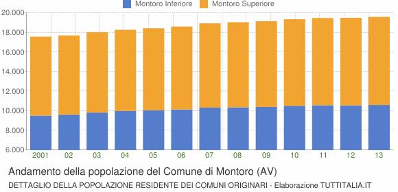Andamento della popolazione del Comune di Montoro (AV)
