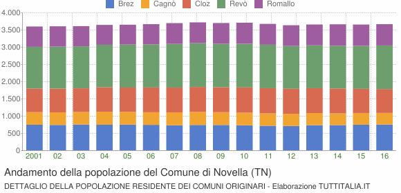 Andamento della popolazione del Comune di Novella (TN)