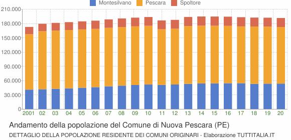 Andamento della popolazione del Comune di Nuova Pescara (PE)