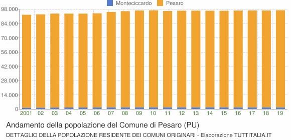Andamento della popolazione del Comune di Pesaro (PU)