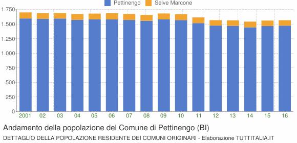 Andamento della popolazione del Comune di Pettinengo (BI)