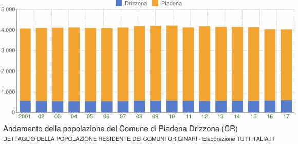 Andamento della popolazione del Comune di Piadena Drizzona (CR)