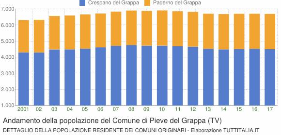 Andamento della popolazione del Comune di Pieve del Grappa (TV)