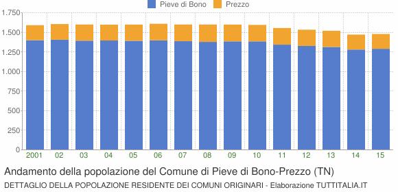 Andamento della popolazione del Comune di Pieve di Bono-Prezzo (TN)