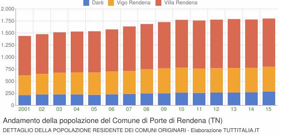 Andamento della popolazione del Comune di Porte di Rendena (TN)
