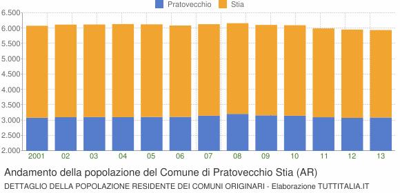 Andamento della popolazione del Comune di Pratovecchio Stia (AR)