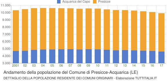 Andamento della popolazione del Comune di Presicce-Acquarica (LE)