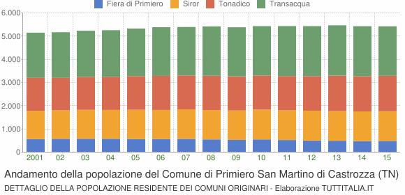 Andamento della popolazione del Comune di Primiero San Martino di Castrozza (TN)
