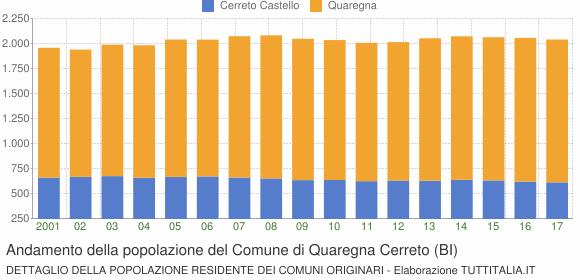 Andamento della popolazione del Comune di Quaregna Cerreto (BI)