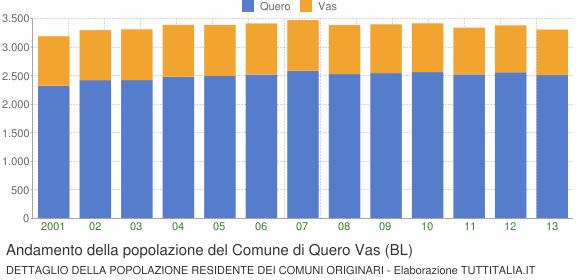 Andamento della popolazione del Comune di Quero Vas (BL)