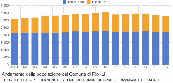 Andamento della popolazione del Comune di Rio (LI)