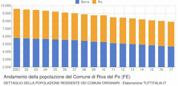 Andamento della popolazione del Comune di Riva del Po (FE)