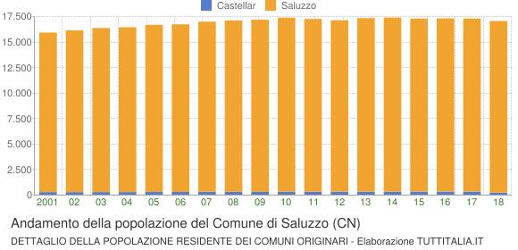 Andamento della popolazione del Comune di Saluzzo (CN)