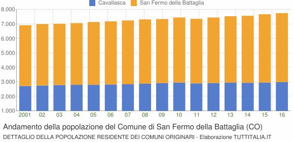 Andamento della popolazione del Comune di San Fermo della Battaglia (CO)