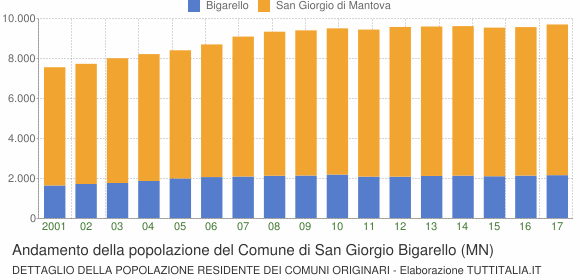 Andamento della popolazione del Comune di San Giorgio Bigarello (MN)