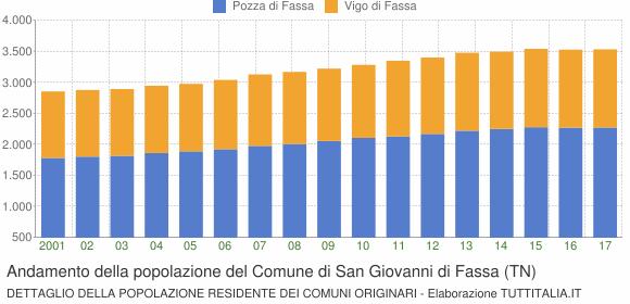 Andamento della popolazione del Comune di San Giovanni di Fassa (TN)