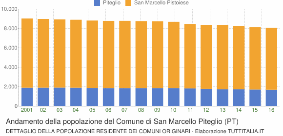 Andamento della popolazione del Comune di San Marcello Piteglio (PT)