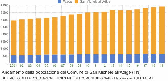 Andamento della popolazione del Comune di San Michele all'Adige (TN)