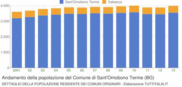 Andamento della popolazione del Comune di Sant'Omobono Terme (BG)