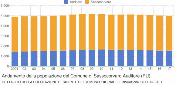 Andamento della popolazione del Comune di Sassocorvaro Auditore (PU)